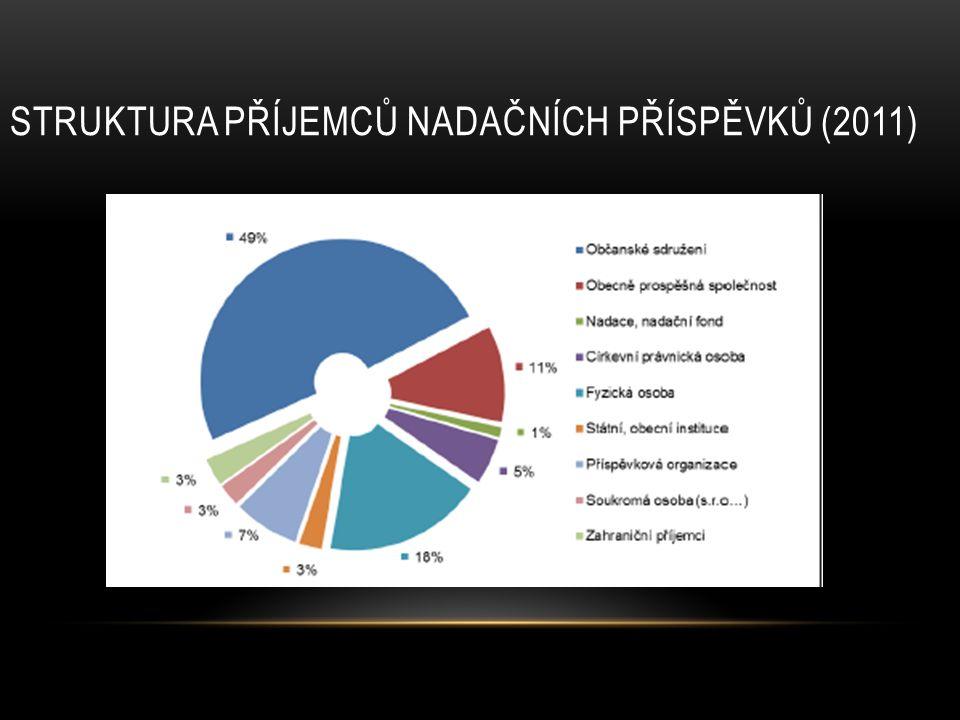 Struktura příjemců nadačních příspěvků (2011)