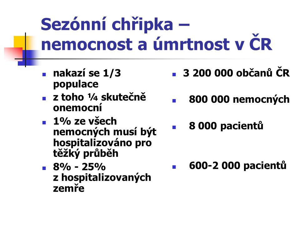Sezónní chřipka – nemocnost a úmrtnost v ČR