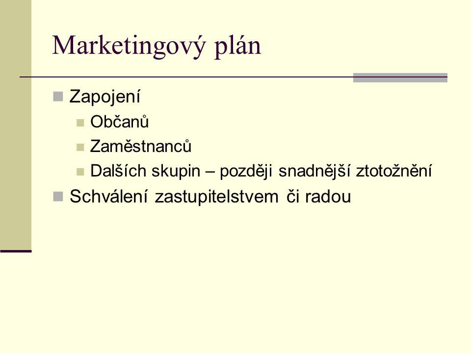 Marketingový plán Zapojení Schválení zastupitelstvem či radou Občanů