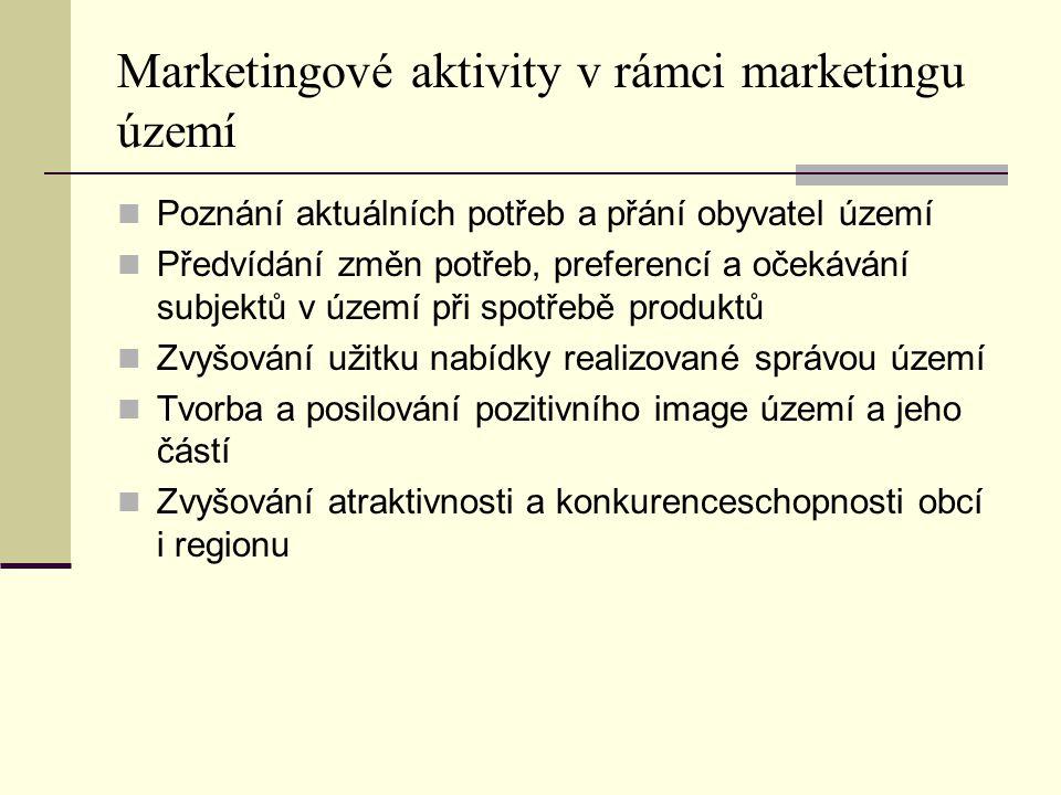Marketingové aktivity v rámci marketingu území