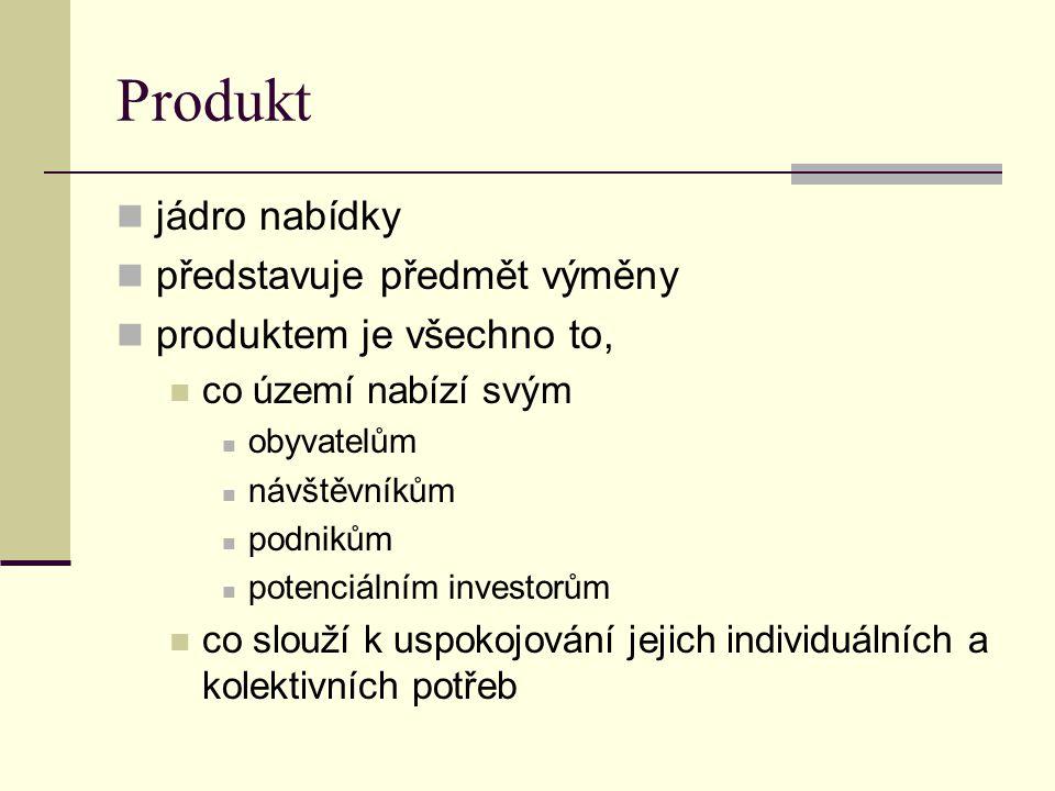 Produkt jádro nabídky představuje předmět výměny