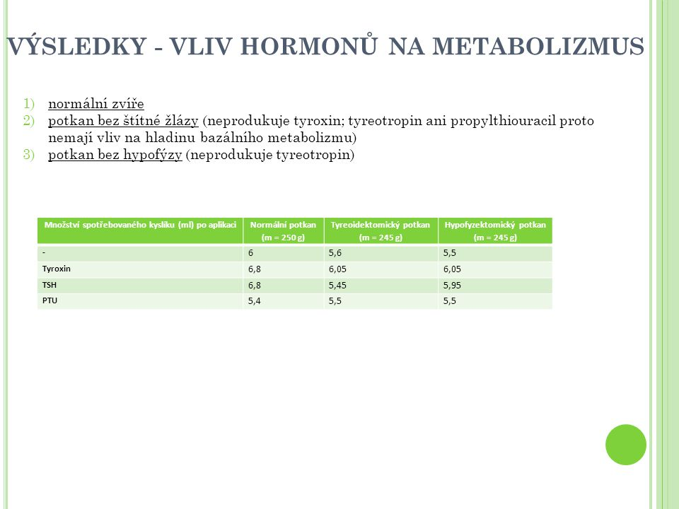 VÝSLEDKY - VLIV HORMONŮ NA METABOLIZMUS