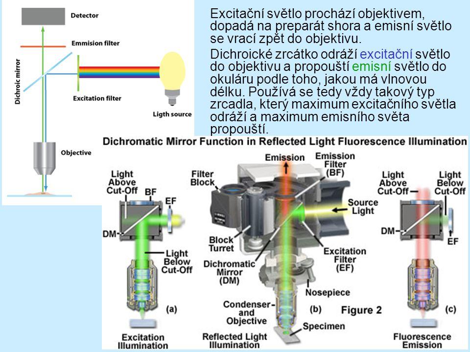 Excitační světlo prochází objektivem, dopadá na preparát shora a emisní světlo se vrací zpět do objektivu.
