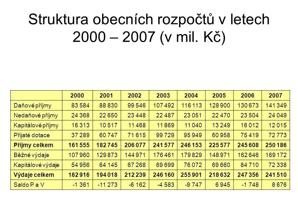 Struktura obecních rozpočtů v letech 2000 – 2007 (v mil. Kč)