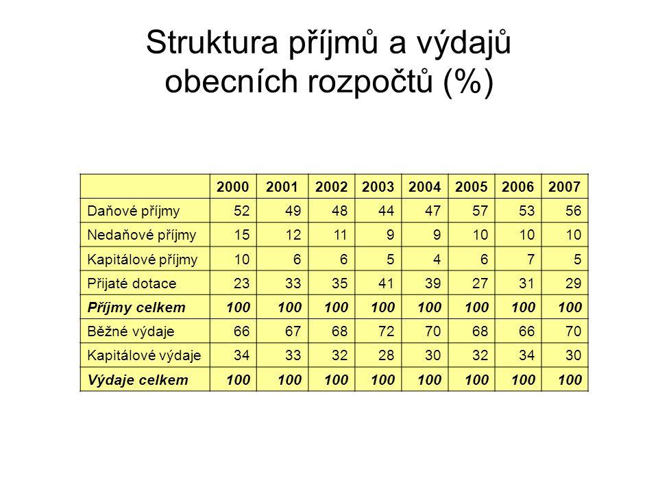 Struktura příjmů a výdajů obecních rozpočtů (%)