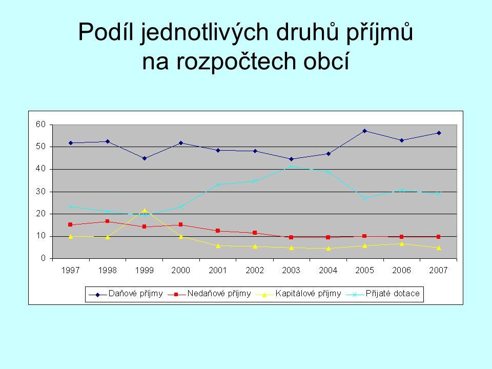 Podíl jednotlivých druhů příjmů na rozpočtech obcí