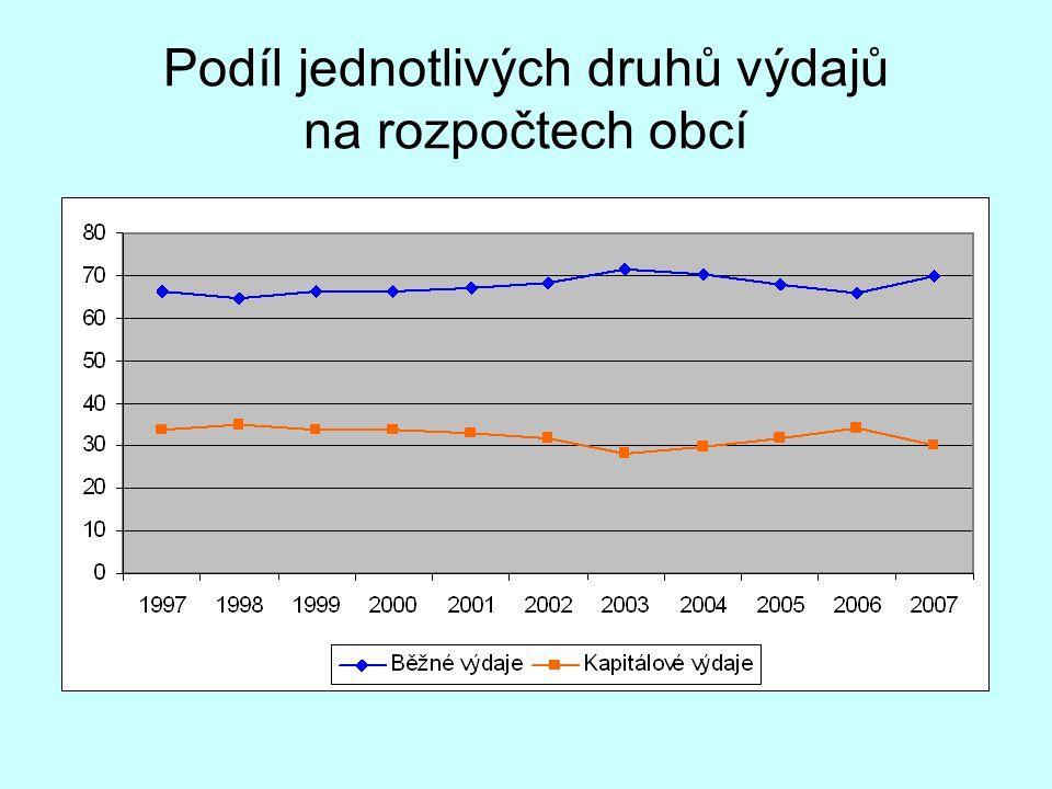 Podíl jednotlivých druhů výdajů na rozpočtech obcí