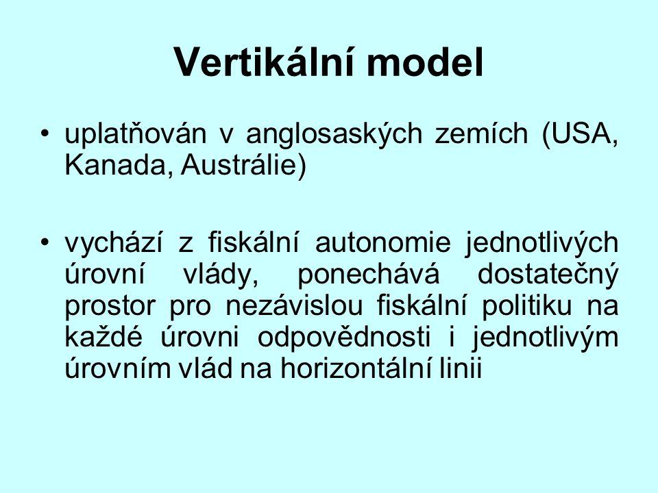Vertikální model uplatňován v anglosaských zemích (USA, Kanada, Austrálie)