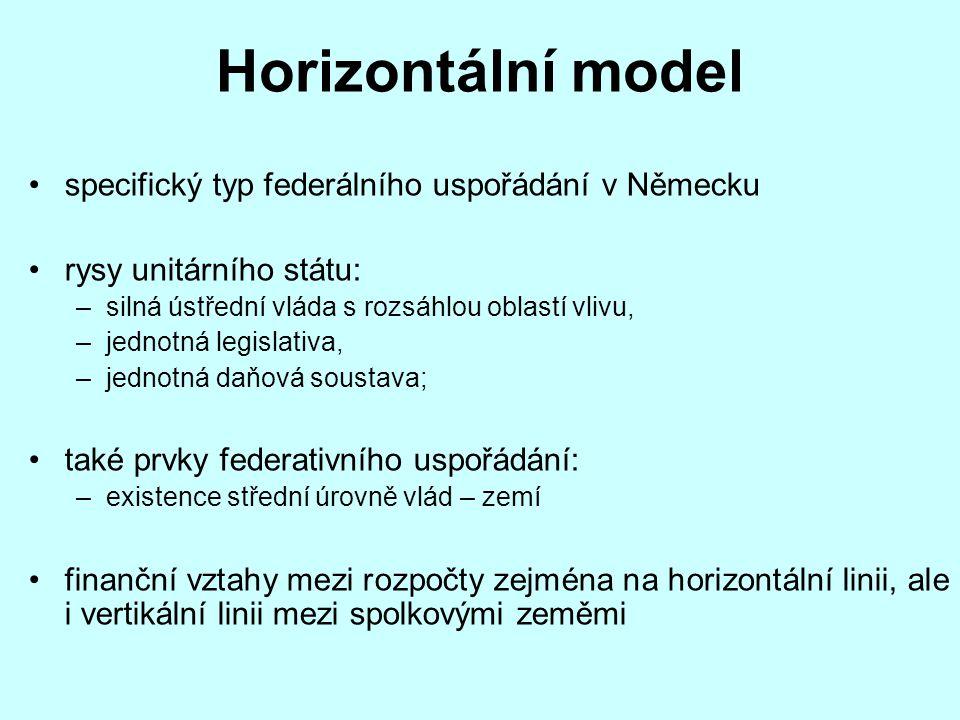 Horizontální model specifický typ federálního uspořádání v Německu