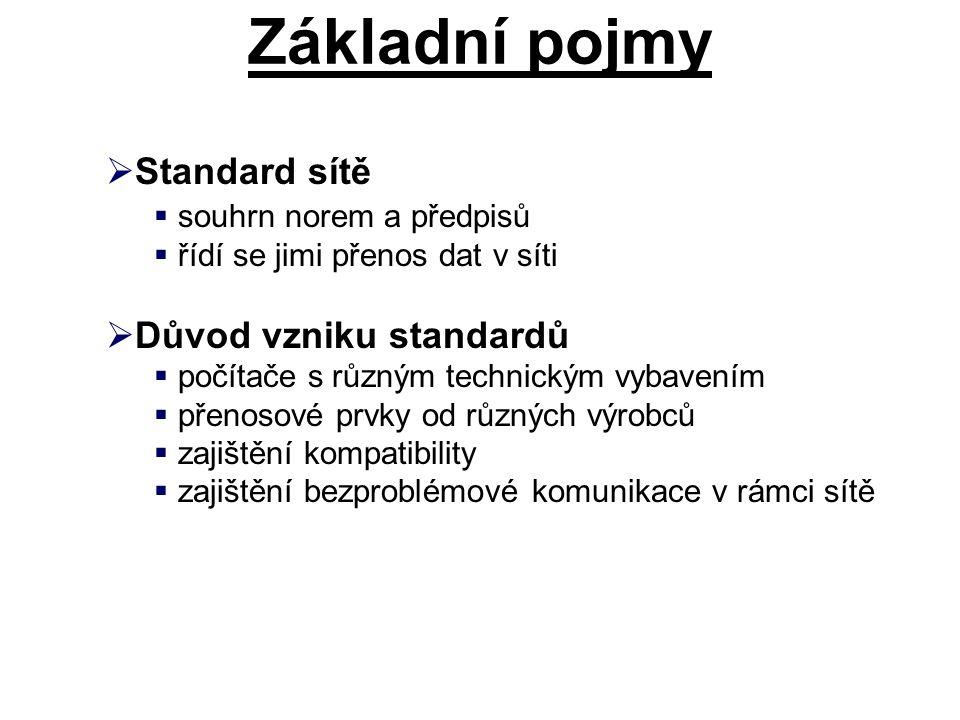 Základní pojmy Standard sítě Důvod vzniku standardů