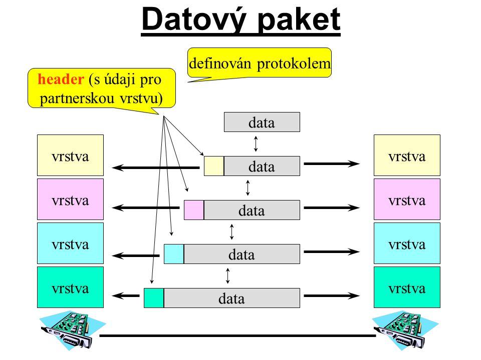 Datový paket definován protokolem header (s údaji pro