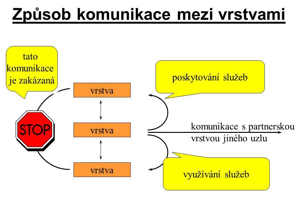 Způsob komunikace mezi vrstvami