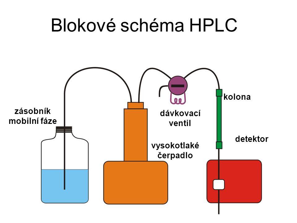Blokové schéma HPLC kolona zásobník dávkovací mobilní fáze ventil