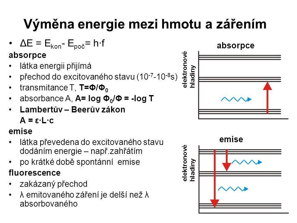 Výměna energie mezi hmotu a zářením