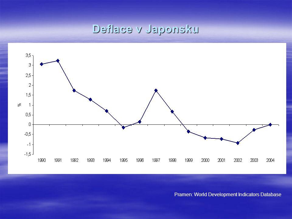 Deflace v Japonsku Pramen: World Development Indicators Database