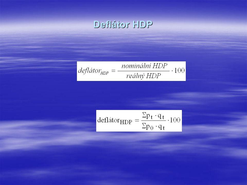 Deflátor HDP