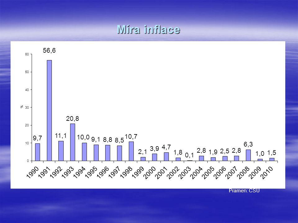 Míra inflace Pramen: ČSÚ