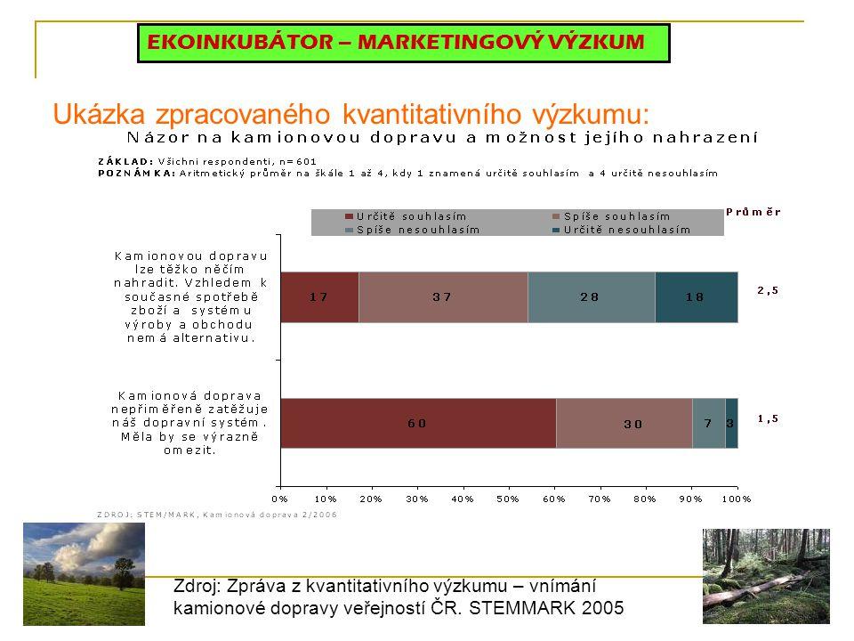 Ukázka zpracovaného kvantitativního výzkumu: