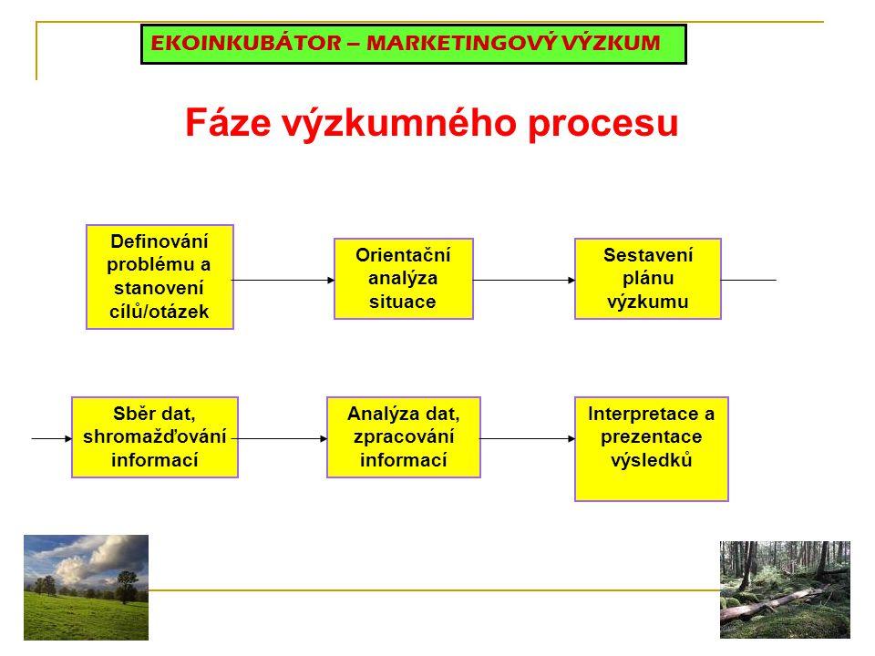 Fáze výzkumného procesu