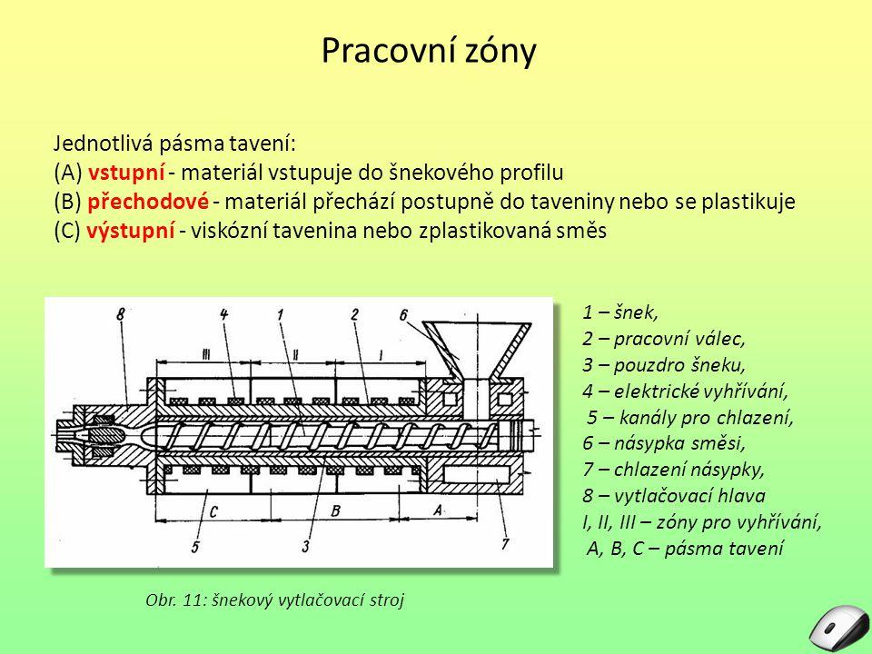 Obr. 11: šnekový vytlačovací stroj