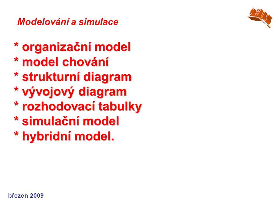 * organizační model * model chování * strukturní diagram