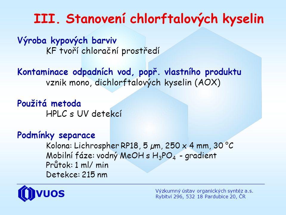 III. Stanovení chlorftalových kyselin