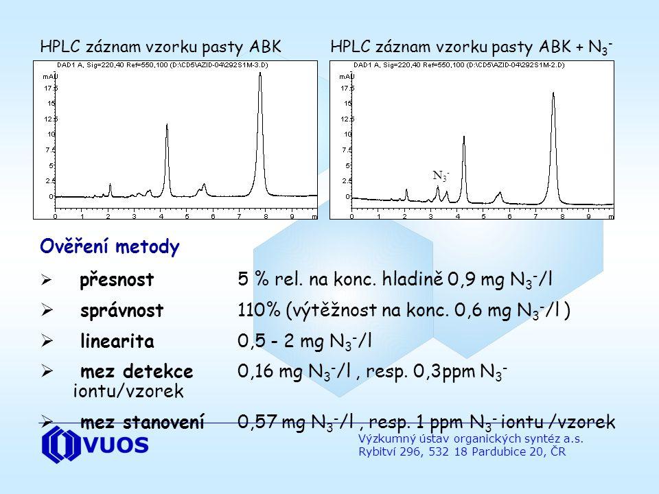 správnost 110% (výtěžnost na konc. 0,6 mg N3-/l )