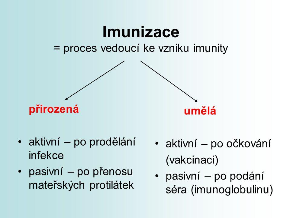 Imunizace = proces vedoucí ke vzniku imunity
