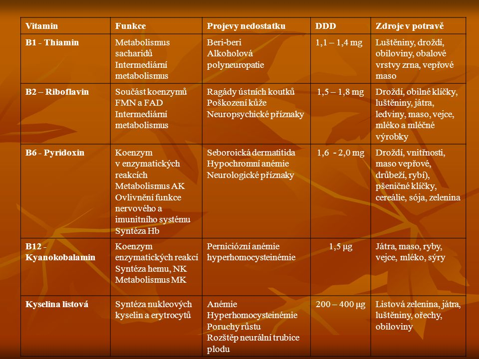 Vitamin Funkce. Projevy nedostatku. DDD. Zdroje v potravě. B1 - Thiamin. Metabolismus sacharidů.