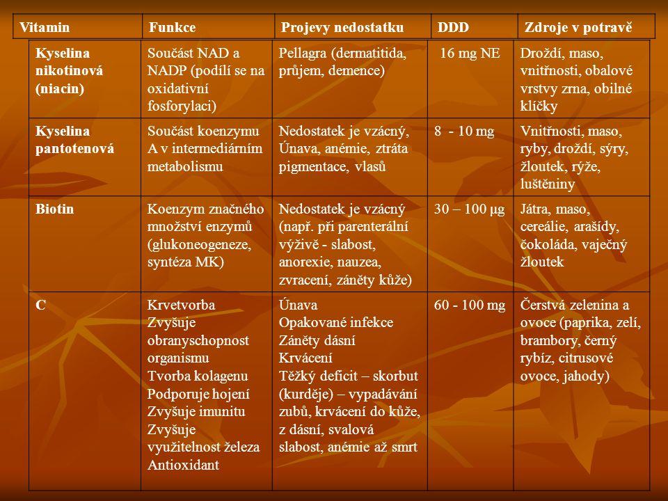 Vitamin Funkce. Projevy nedostatku. DDD. Zdroje v potravě. Kyselina nikotinová (niacin) Součást NAD a NADP (podílí se na oxidativní fosforylaci)