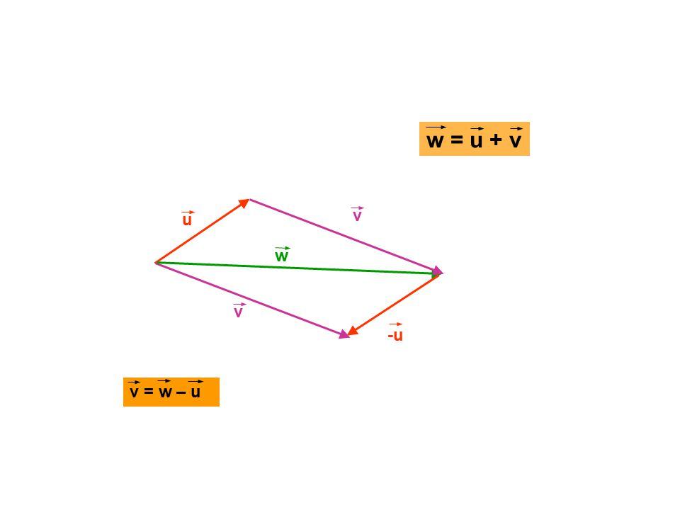 w = u + v v u w v -u v = w – u