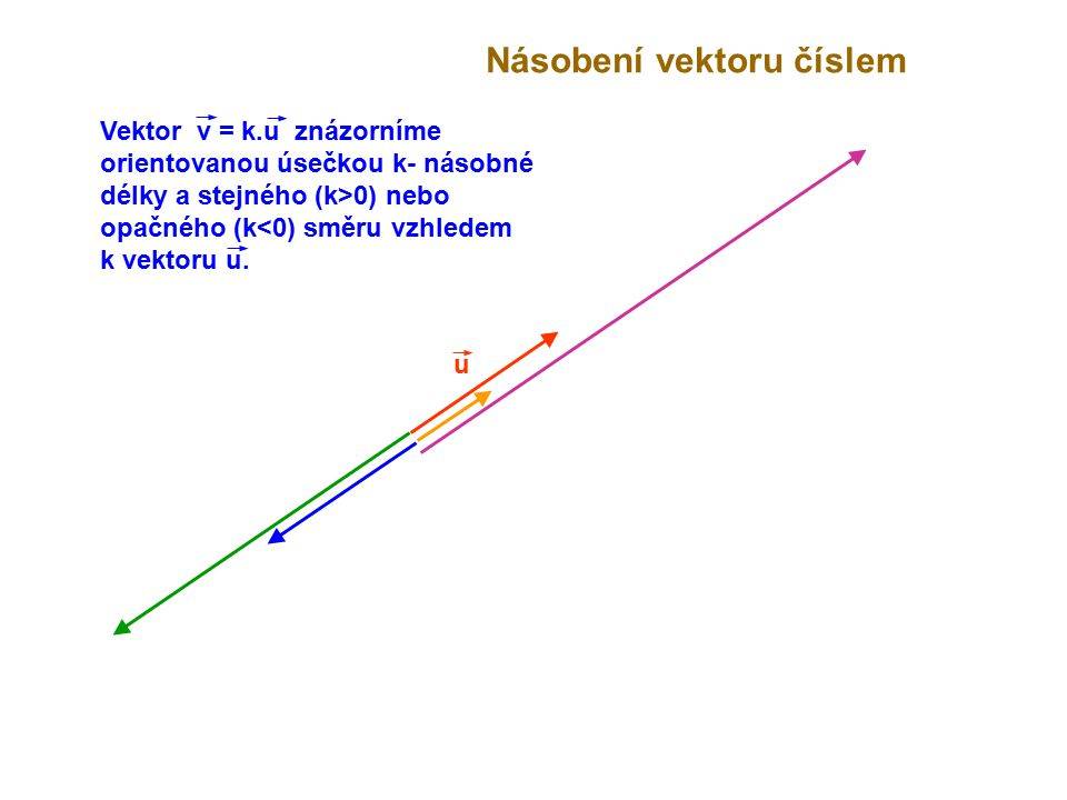 Násobení vektoru číslem