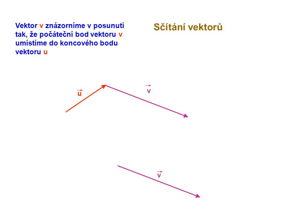 Vektor v znázorníme v posunutí tak, že počáteční bod vektoru v umístíme do koncového bodu vektoru u
