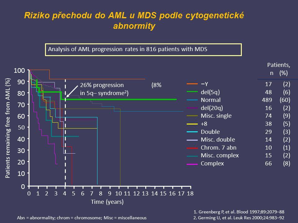 Riziko přechodu do AML u MDS podle cytogenetické abnormity