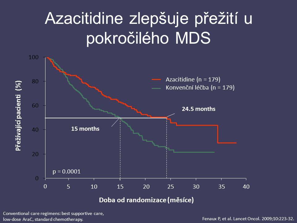 Azacitidine zlepšuje přežití u pokročilého MDS