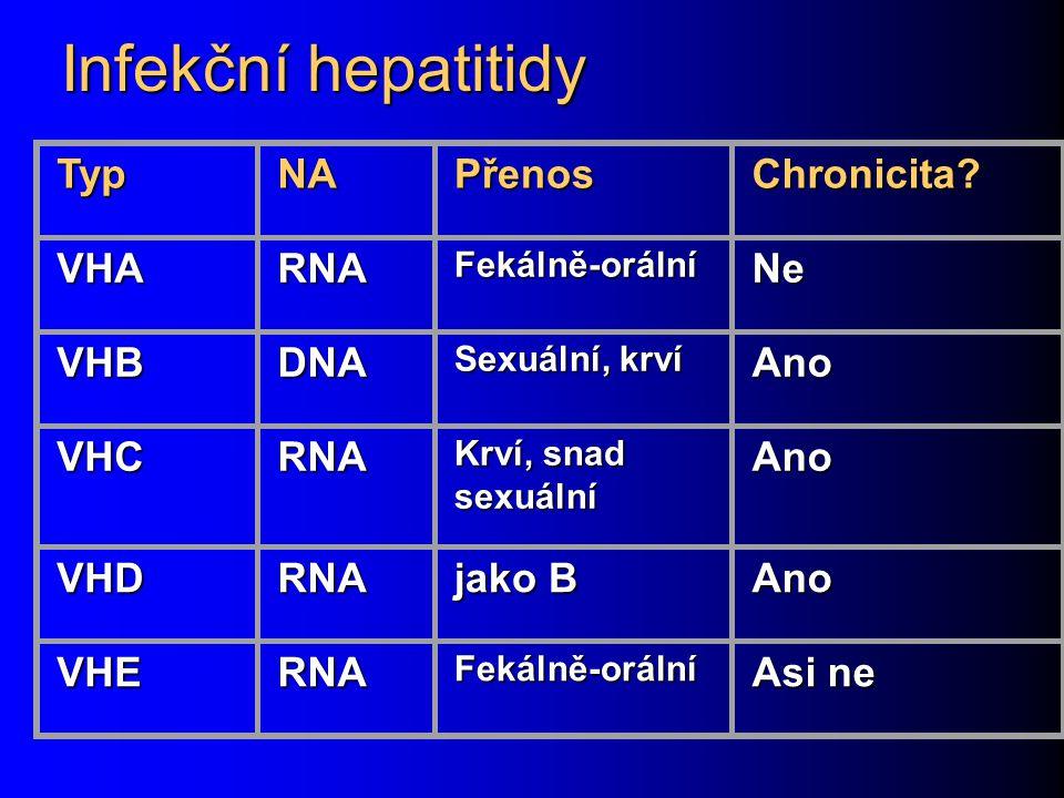 Infekční hepatitidy Typ NA Přenos Chronicita VHA RNA Ne VHB DNA Ano