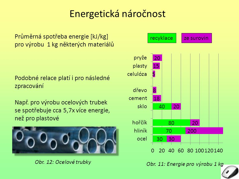 Energetická náročnost