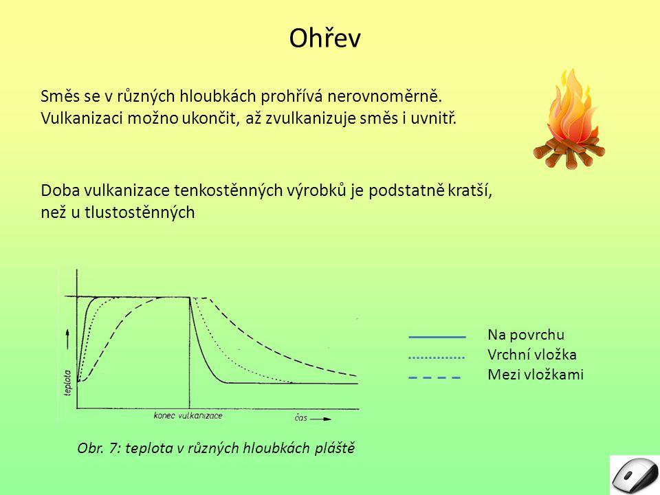 Obr. 7: teplota v různých hloubkách pláště