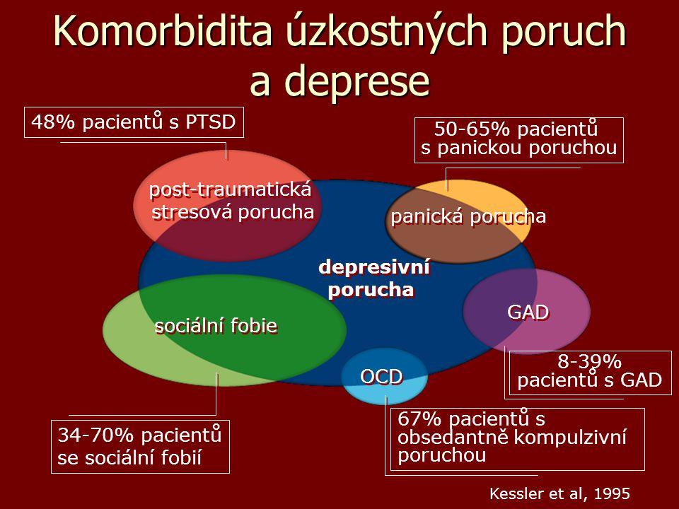 Komorbidita úzkostných poruch a deprese