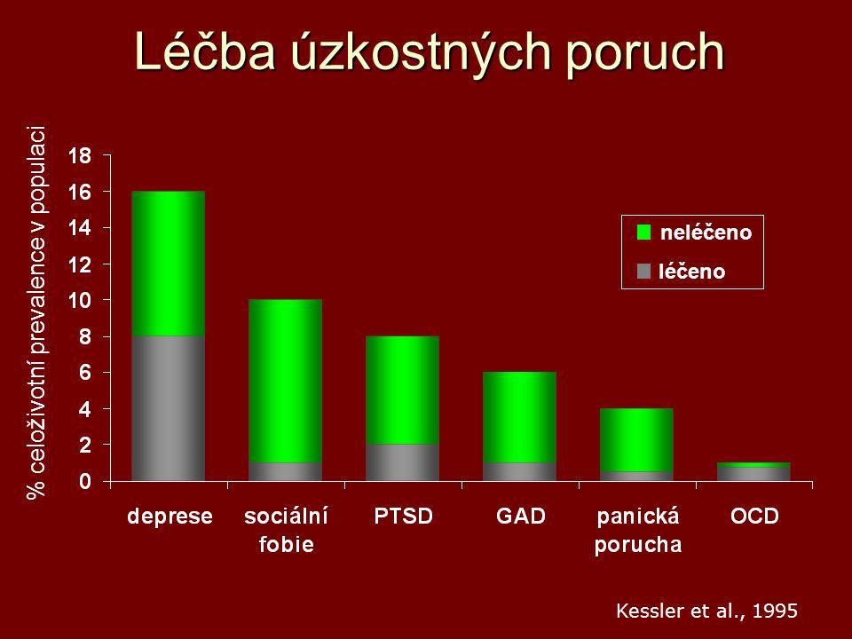 Léčba úzkostných poruch