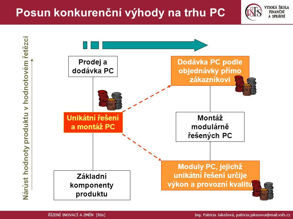 Posun konkurenční výhody na trhu PC