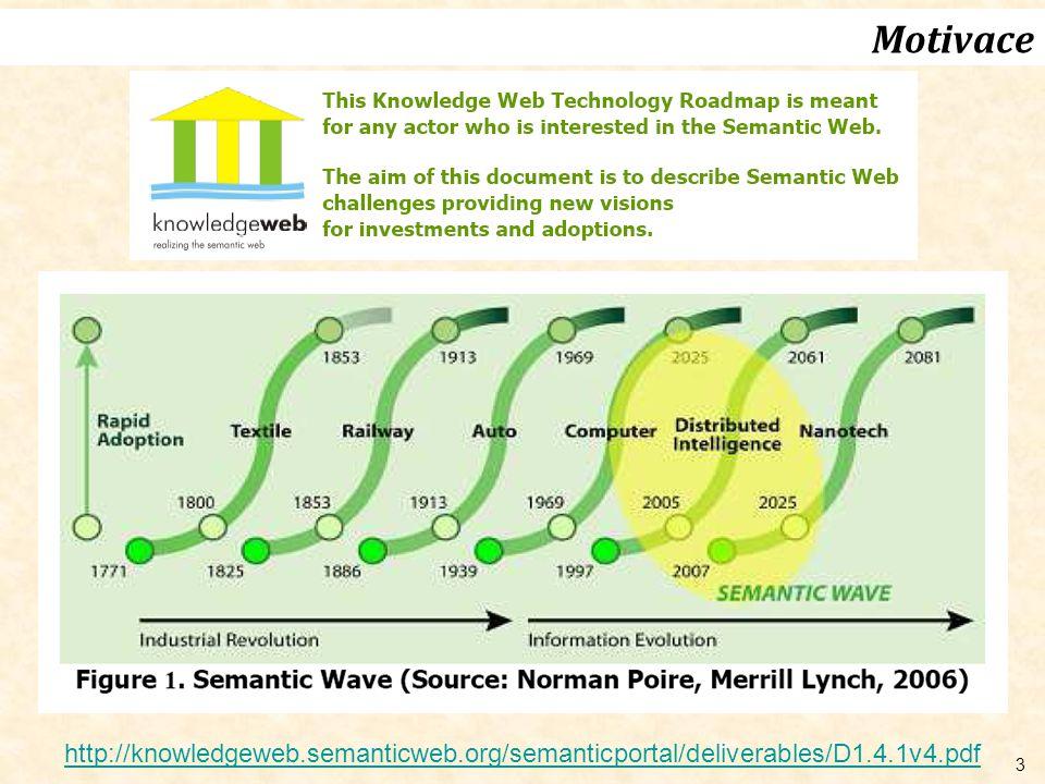 Motivace http://knowledgeweb.semanticweb.org/semanticportal/deliverables/D1.4.1v4.pdf