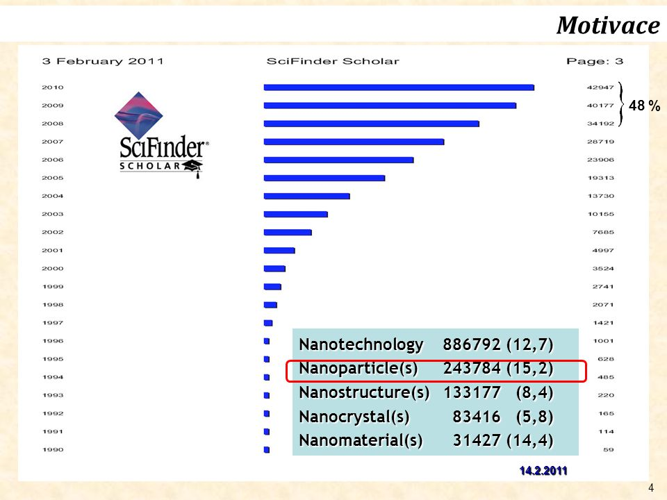 Motivace Nanotechnology 886792 (12,7) Nanoparticle(s) 243784 (15,2)