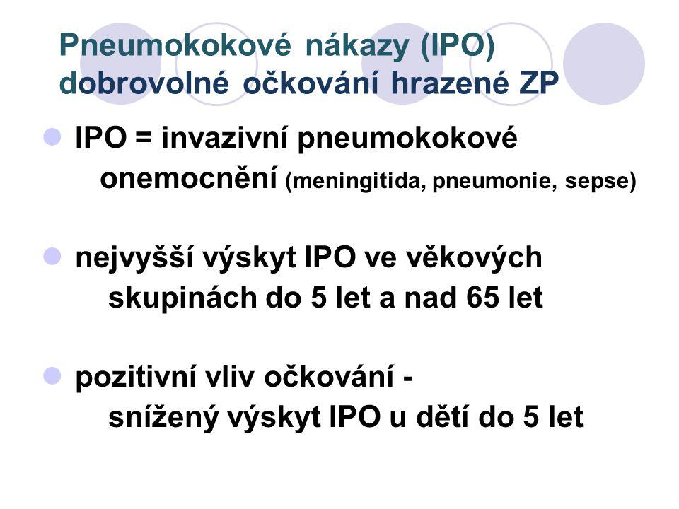 Pneumokokové nákazy (IPO) dobrovolné očkování hrazené ZP