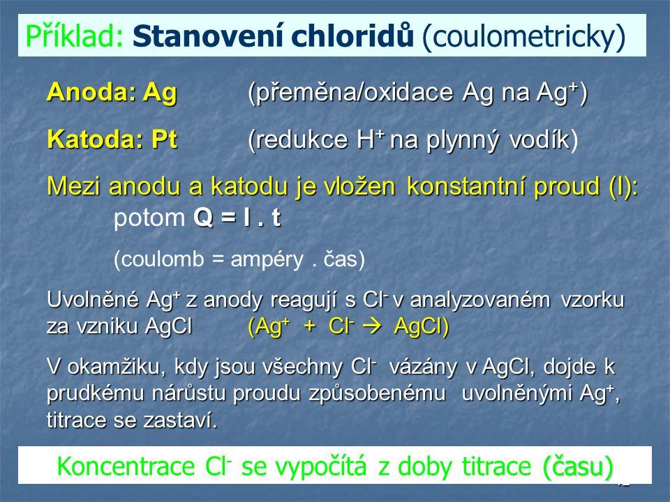 Koncentrace Cl- se vypočítá z doby titrace (času)