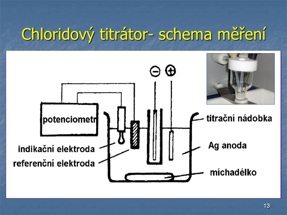 Chloridový titrátor- schema měření