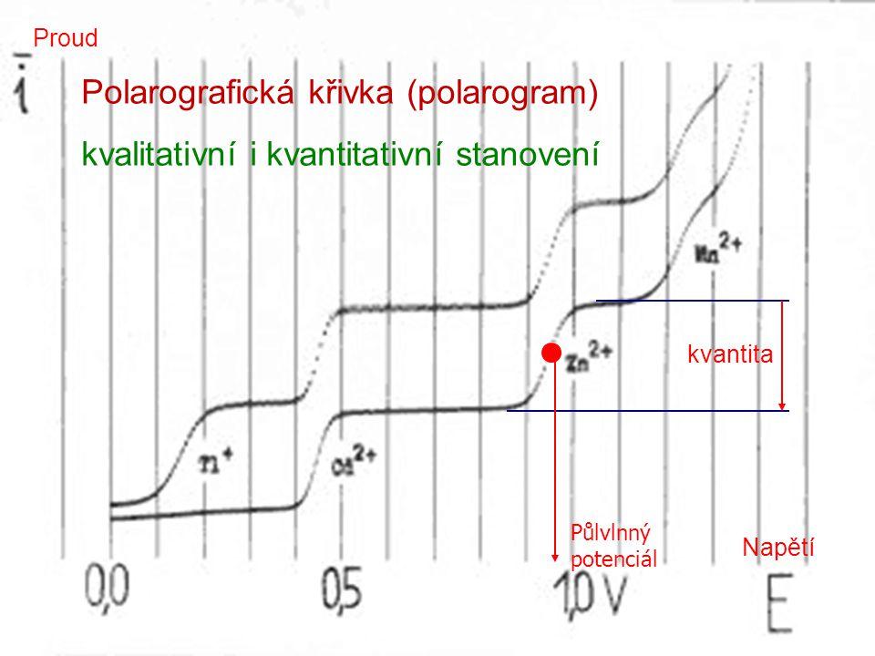 Polarografická křivka (polarogram)