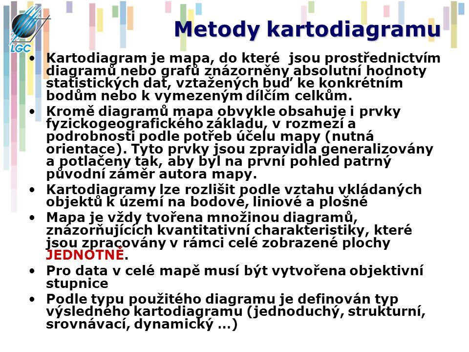 Metody kartodiagramu
