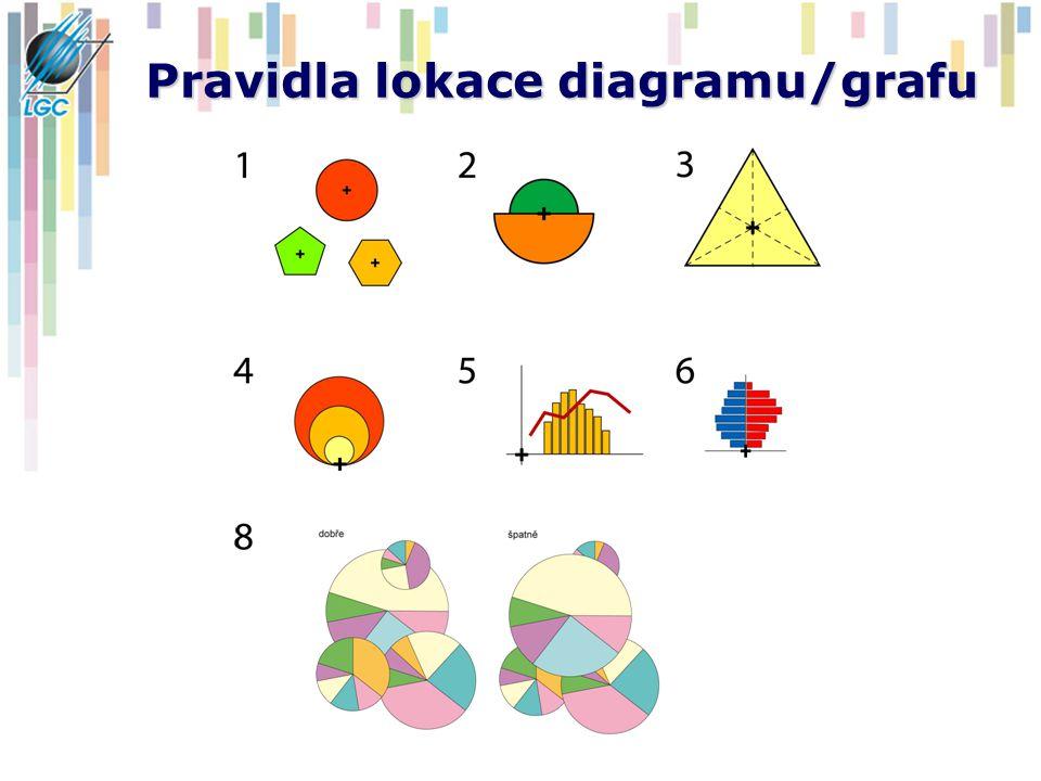 Pravidla lokace diagramu/grafu