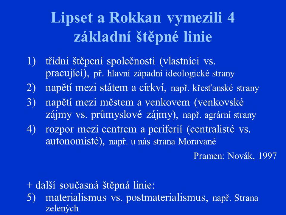 Lipset a Rokkan vymezili 4 základní štěpné linie